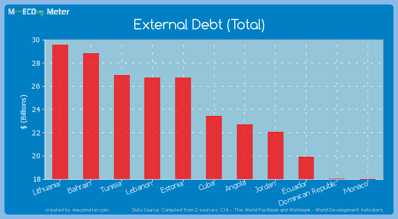 External Debt (Total) of Cuba