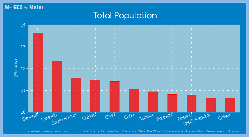 Total Population of Cuba
