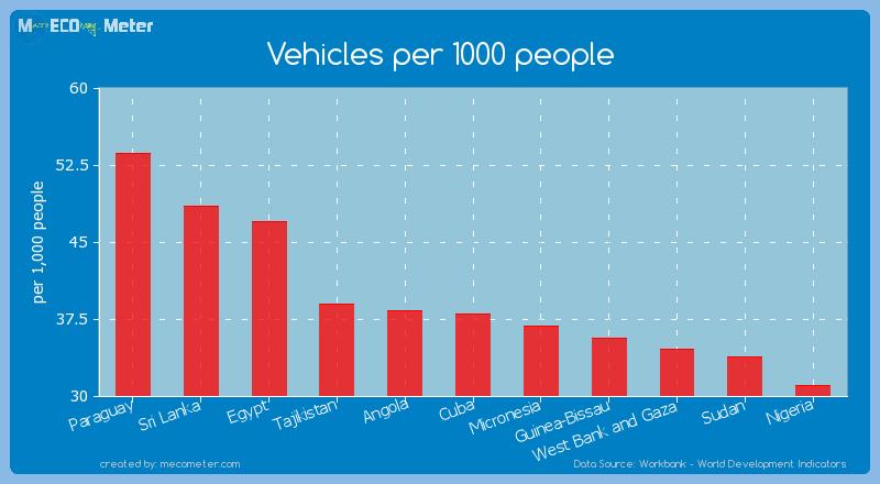 Vehicles per 1000 people of Cuba
