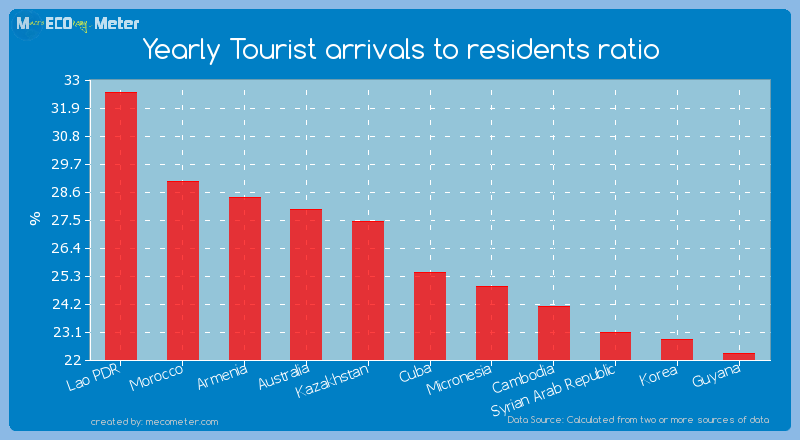 Yearly Tourist arrivals to residents ratio of Cuba
