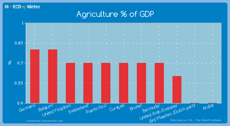 Agriculture % of GDP of Cura�ao