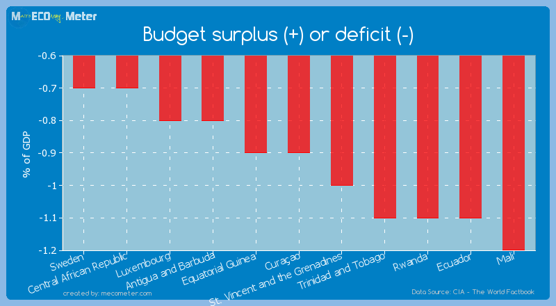 Budget surplus (+) or deficit (-) of Cura�ao