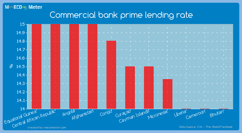 Commercial bank prime lending rate of Cura�ao