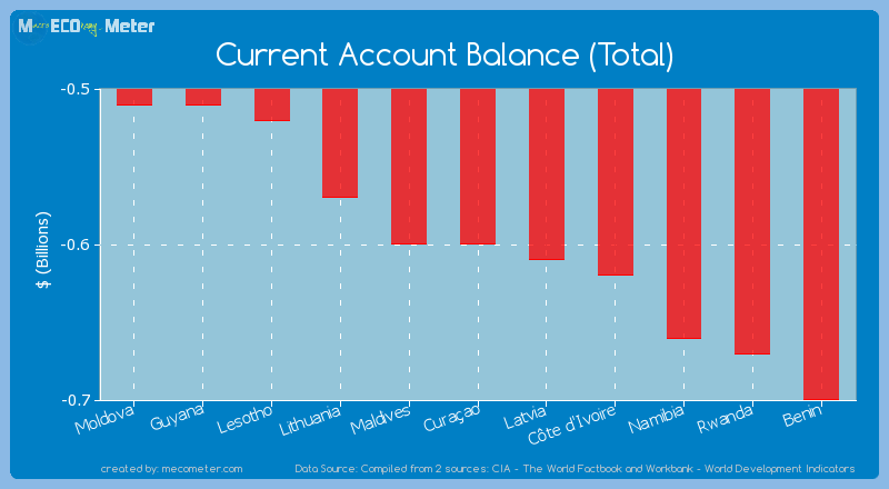 Current Account Balance (Total) of Cura�ao