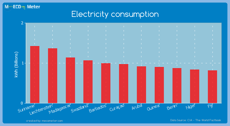 Electricity consumption of Cura�ao