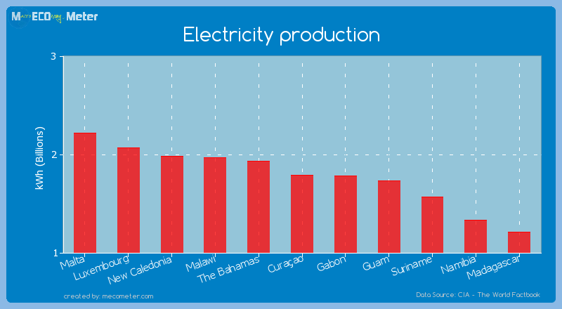 Electricity production of Cura�ao