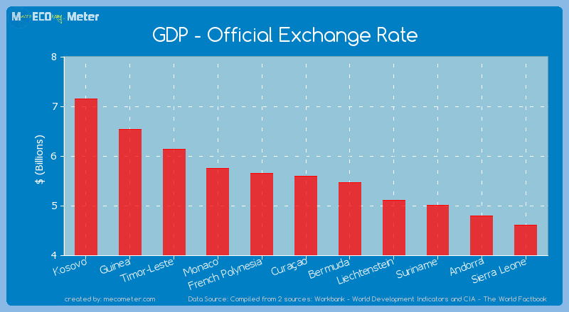 GDP - Official Exchange Rate of Cura�ao