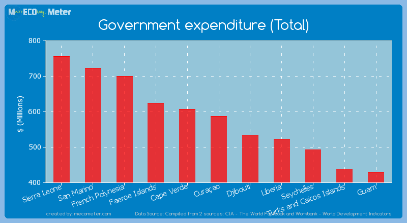 Government expenditure (Total) of Cura�ao