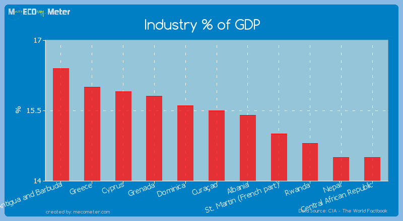 Industry % of GDP of Cura�ao