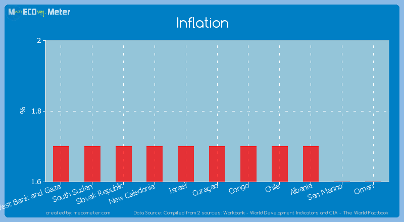 Inflation of Cura�ao