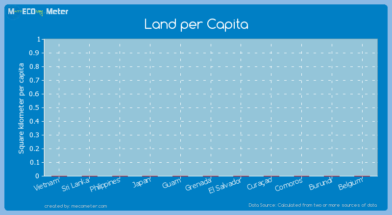 Land per Capita of Cura�ao