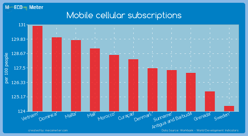 Mobile cellular subscriptions of Cura�ao