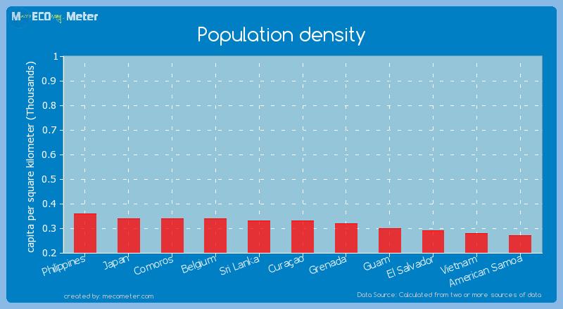 Population density of Cura�ao