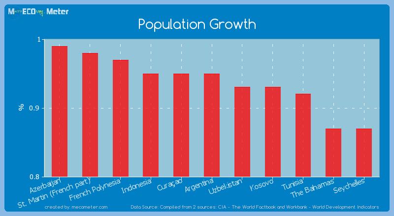 Population Growth of Cura�ao