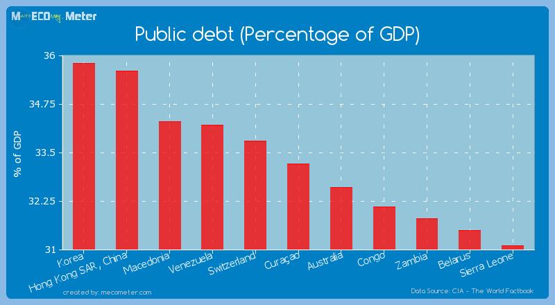 Public debt (Percentage of GDP) of Cura�ao