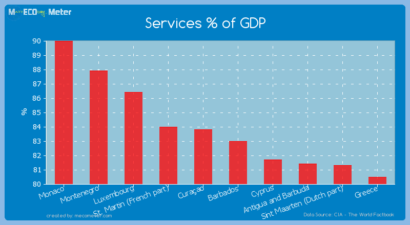 Services % of GDP of Cura�ao