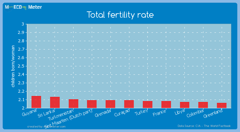 Total fertility rate of Cura�ao