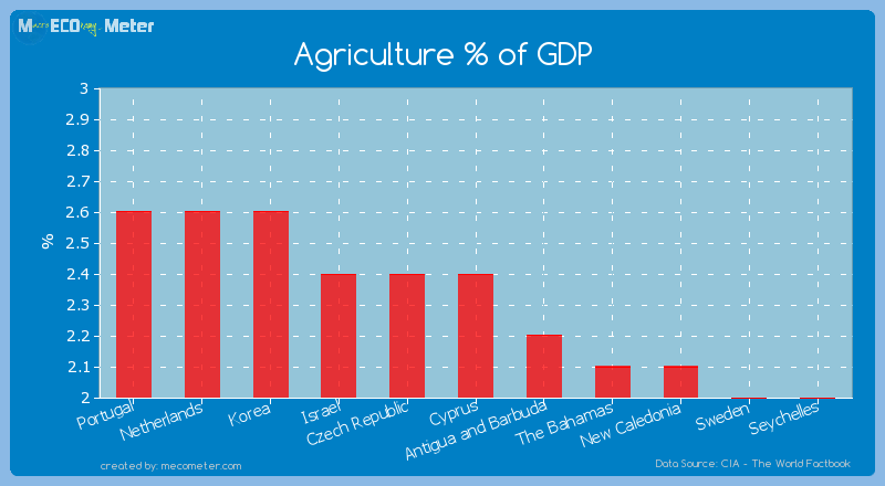 Agriculture % of GDP of Cyprus