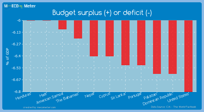 Budget surplus (+) or deficit (-) of Cyprus