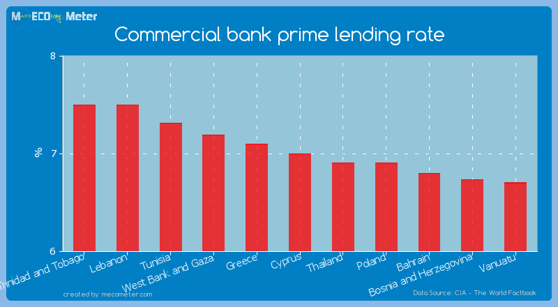 Commercial bank prime lending rate of Cyprus