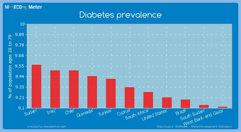 Diabetes prevalence of Cyprus