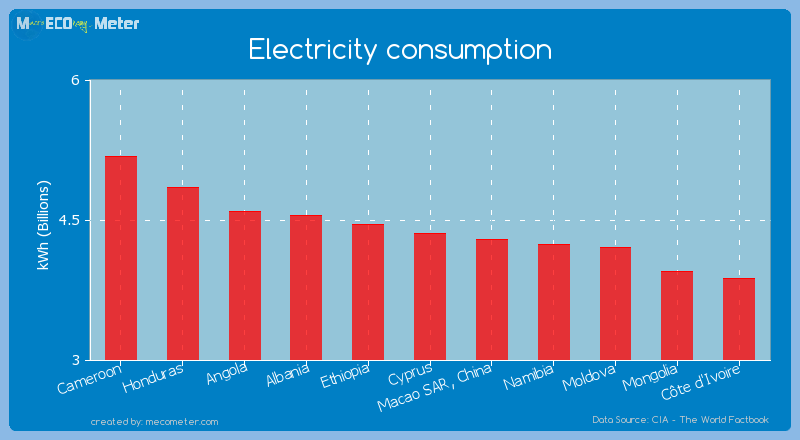 Electricity consumption of Cyprus