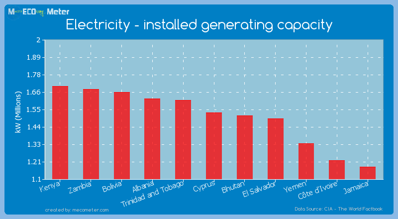 Electricity - installed generating capacity of Cyprus