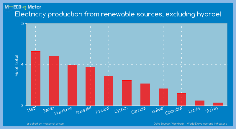 Electricity production from renewable sources, excluding hydroel of Cyprus