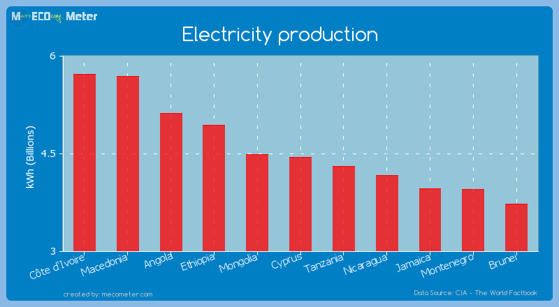 Electricity production of Cyprus