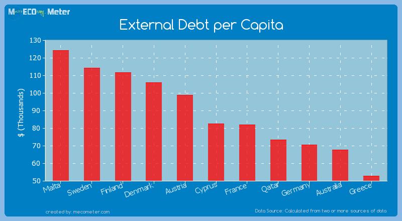 External Debt per Capita of Cyprus