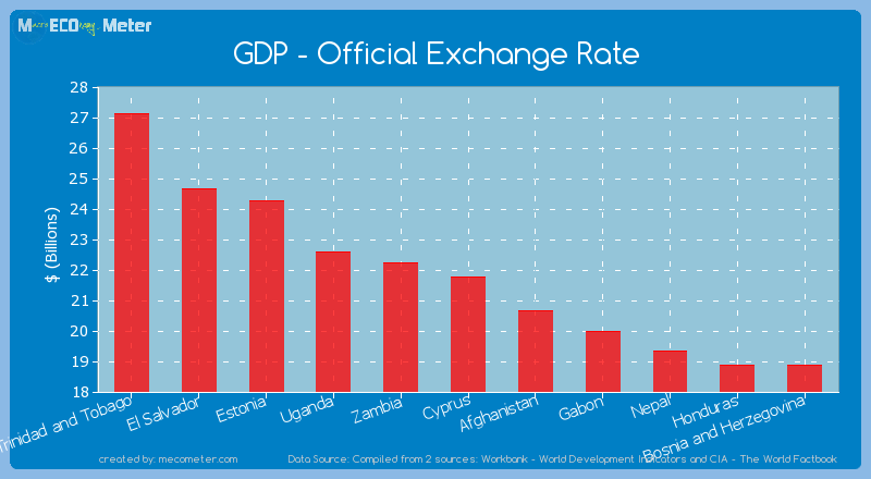 GDP - Official Exchange Rate of Cyprus