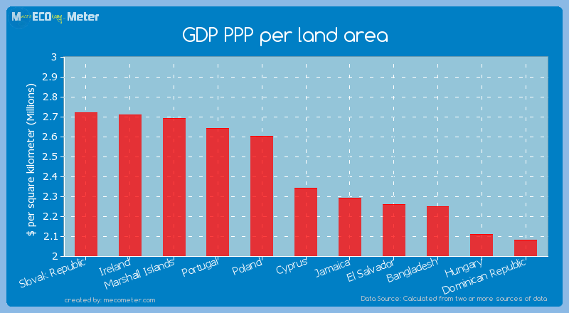 GDP PPP per land area of Cyprus