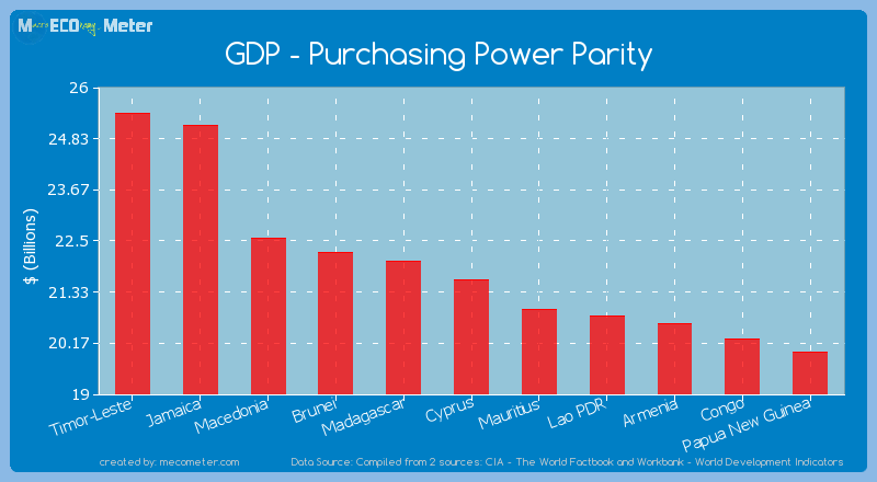 GDP - Purchasing Power Parity of Cyprus