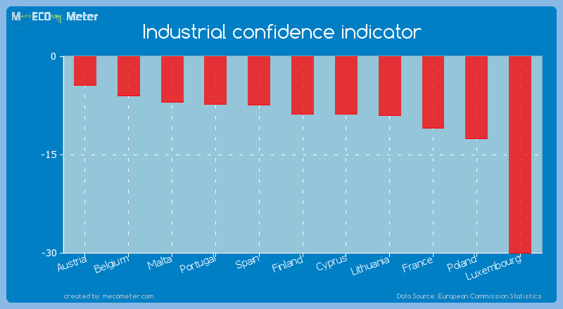 Industrial confidence indicator of Cyprus