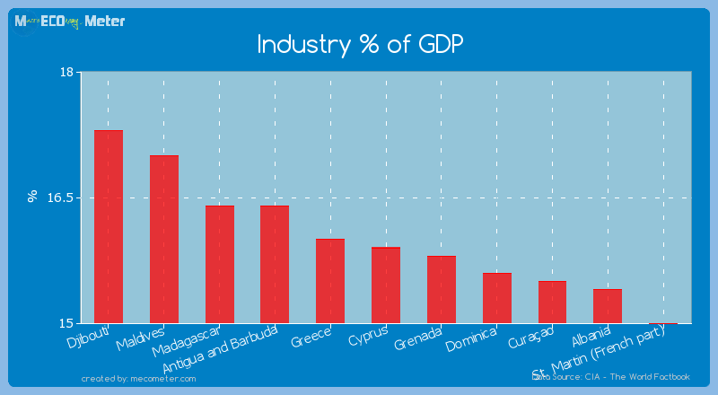 Industry % of GDP of Cyprus