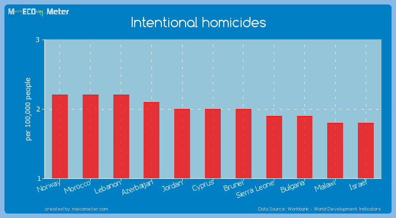 Intentional homicides of Cyprus