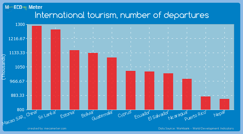 International tourism, number of departures of Cyprus