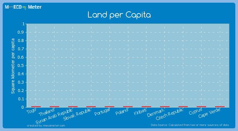 Land per Capita of Cyprus