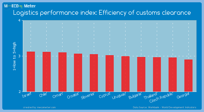 Logistics performance index: Efficiency of customs clearance of Cyprus