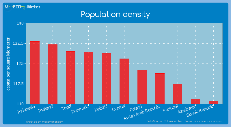 Population density of Cyprus