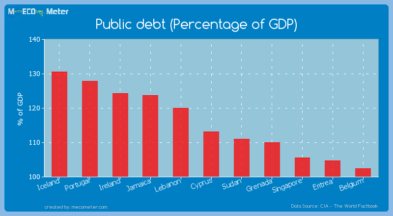 Public debt (Percentage of GDP) of Cyprus