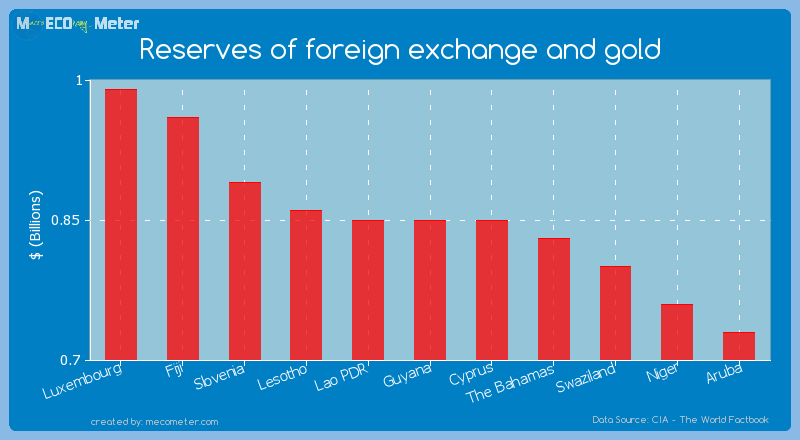 Reserves of foreign exchange and gold of Cyprus