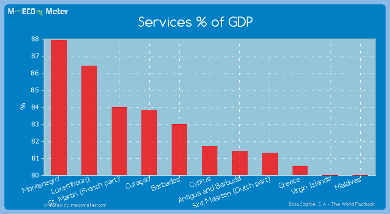 Services % of GDP of Cyprus