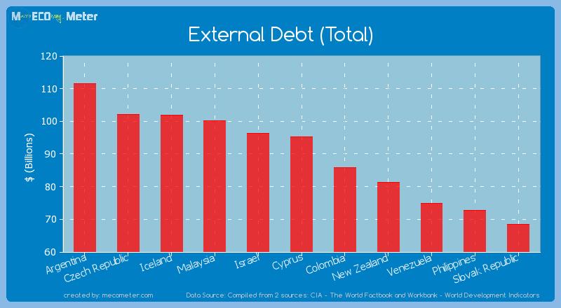 External Debt (Total) of Cyprus