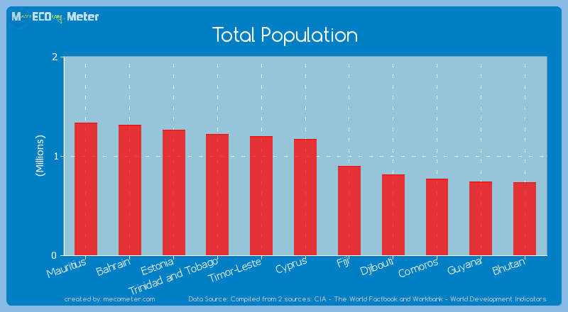 Total Population of Cyprus