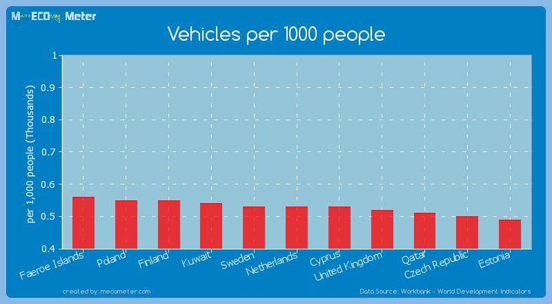 Vehicles per 1000 people of Cyprus