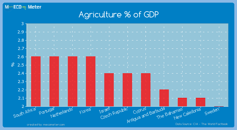 Agriculture % of GDP of Czech Republic