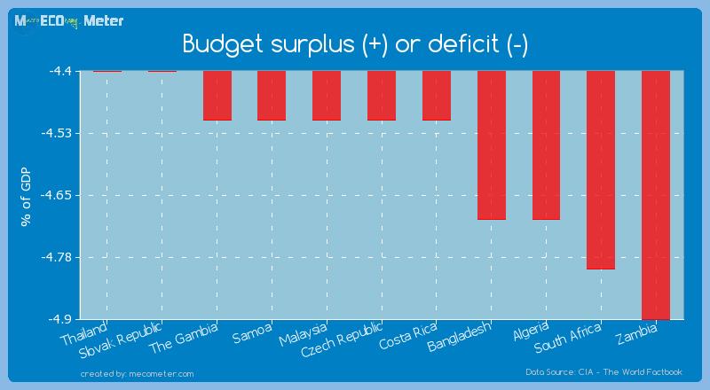 Budget surplus (+) or deficit (-) of Czech Republic