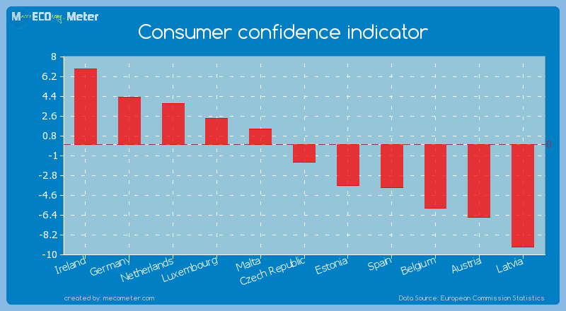 Consumer confidence indicator of Czech Republic