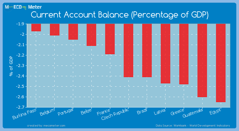 Current Account Balance (Percentage of GDP) of Czech Republic